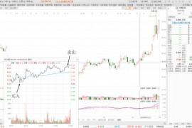 股票K线图解:N字调整形态的T+0交易技巧