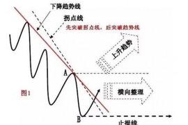 """股票入门知识:把握交易中的确定性""""趋势"""""""